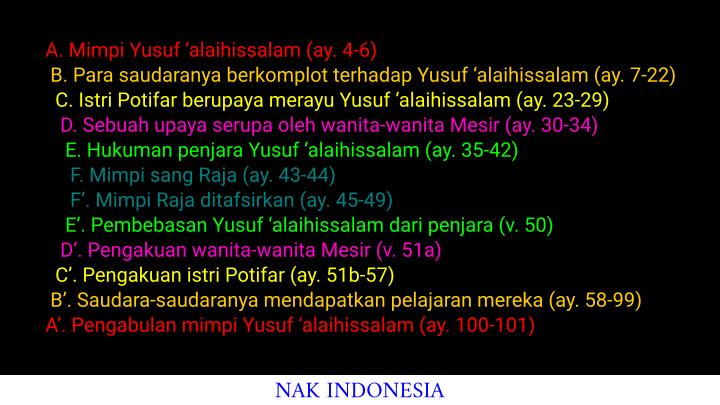 Chiastic Quran