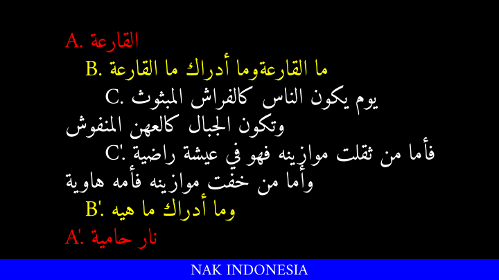 Struktur Chiastic Di Ayat Al Kursi Dan Surat Al Qāriah